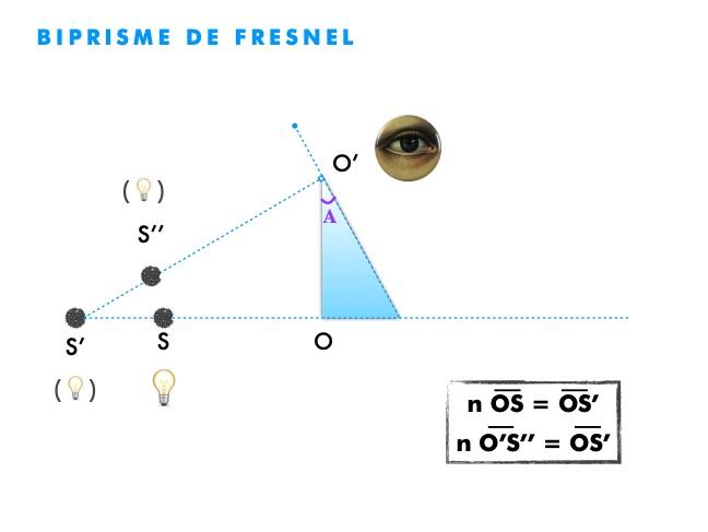 Diffraction for Miroir de fresnel