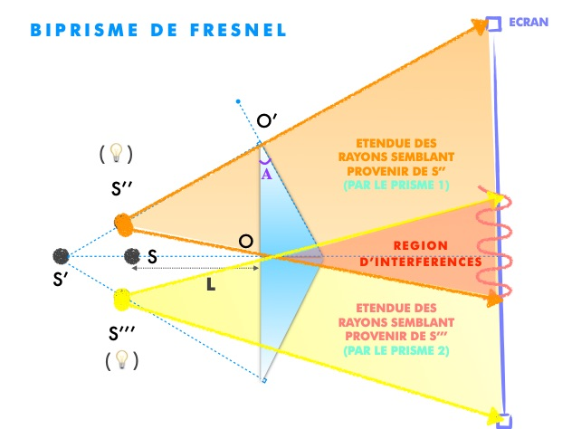 Interferences for Miroir de fresnel